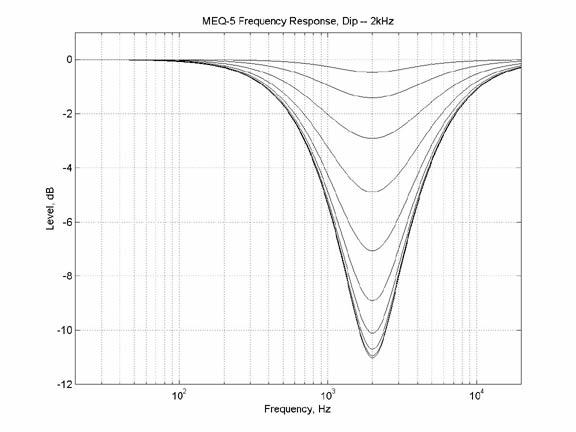 MEQ - 5, filtro 2 atuando em 2 kHz Fonte: http://www.uaudio.com/webzine/2004/july/text/content4.html