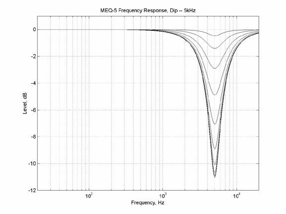 MEQ - 5, filtro 2 atuando em 5 kHz Fonte: http://www.uaudio.com/webzine/2004/july/text/content4.html