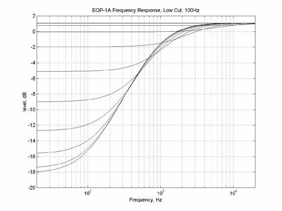 EQP - 1A - Low Shelving Fonte: http://www.uaudio.com/webzine/2004/july/text/content4.html