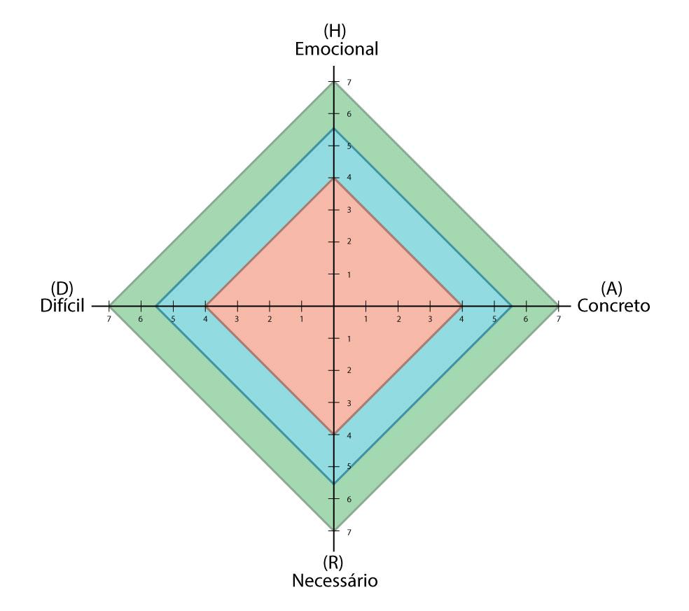 Gráfico Adaptado do Livro HARD Goals pela OSSIA para fins explicativos