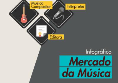 Infográfico: Mercado da música
