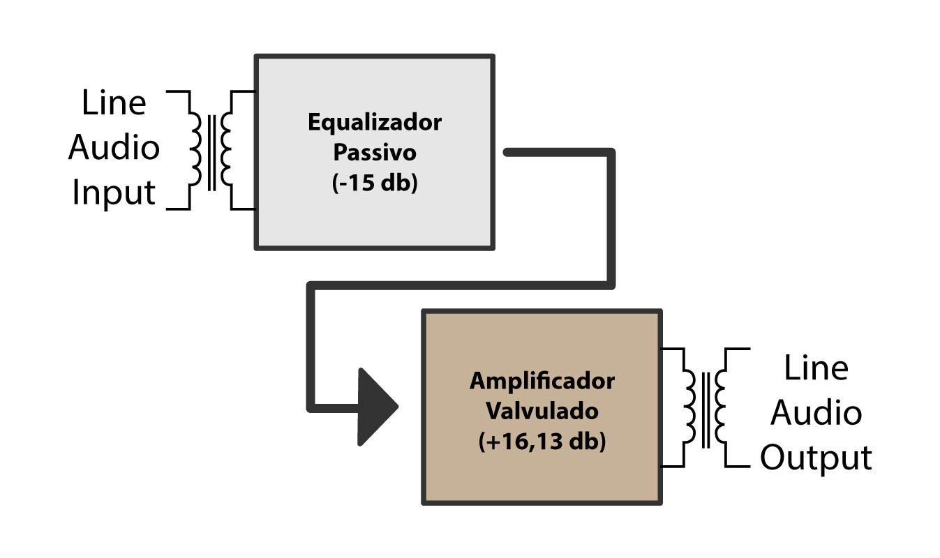 equalizador para voz pultec