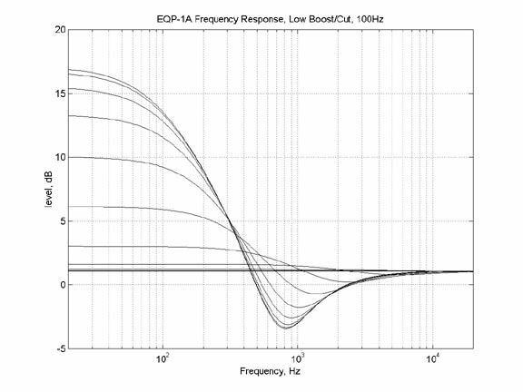 EQP - 1A - Atuação Dupla Fonte: http://www.uaudio.com/webzine/2004/july/text/content4.html